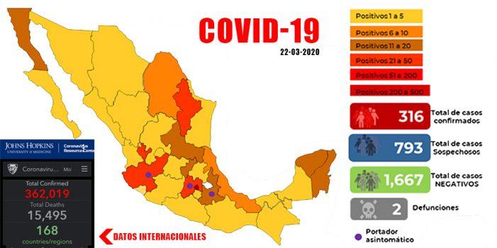 Jalisco reporta 45 casos confirmados de COVID-19