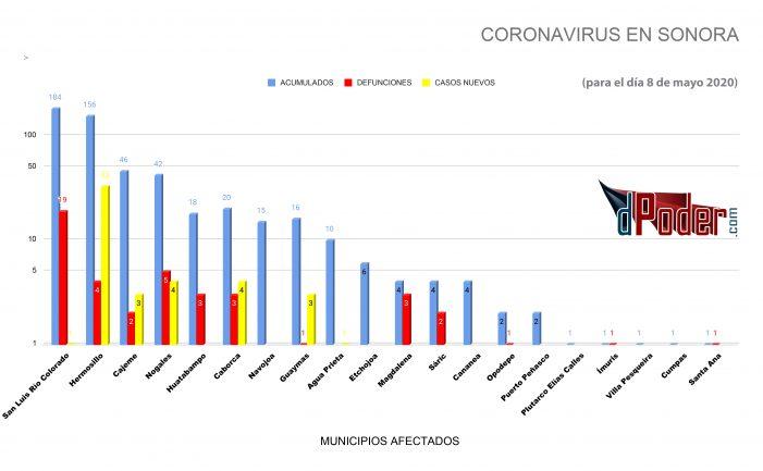 Confirma Salud Sonora 49 casos nuevos de Coronavirus
